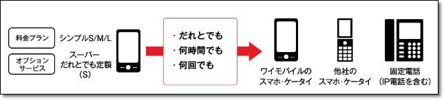 スーパーだれとでも定額(s)