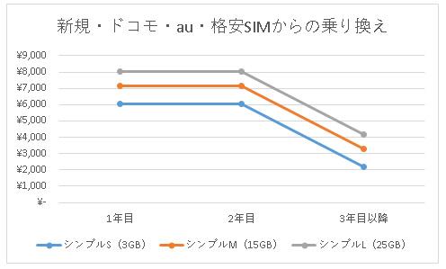 ワイモバイルのiPhone 12の料金シミュレーション